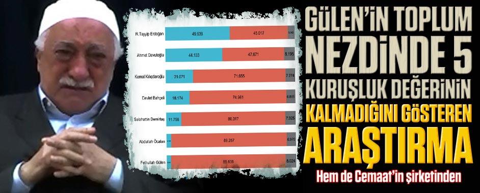 Gülen'in toplum nezdinde beş kuruşluk değerinin kalmadığını gösteren araştırma!