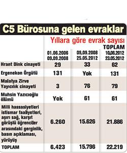 c5-nedim
