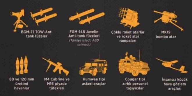 ABD terörist silahlandırıyor NATO seyrediyor